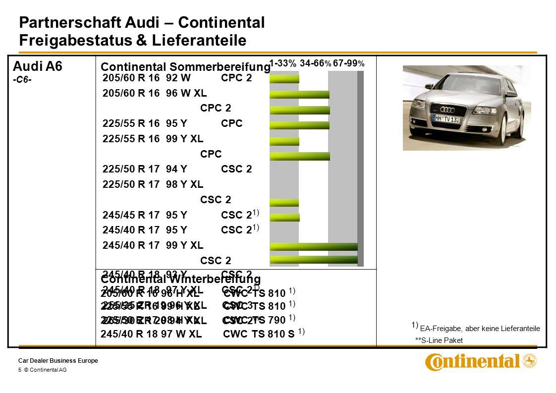 Car Dealer Business Europe Partnerschaft Audi – Continental Freigabestatus & Lieferanteile 6 © Continental AG Audi S6/RS6 -C6- Continental Sommerbereifung Continental Winterbereifung 215/55 R 16 93 H CWC TS 790 (S6) 1) 215/55 R 16 93 H CWC TS 810 (S6) 1) 255/40 R 18 99 V XL CWC TS 810 S 1) 255/40 R 18 99 Y XL CSC 2 255/35 R 19 96 Y CSC 2 265/35 ZR 19 98 Y XL CSC 2 1-33%34-66 % 67-99 % Audi S4/RS4 -B7- Continental Sommerbereifung 235/40 R 18 95 Y XL CSC 2 255/35 ZR 19 96 Y XL CSC 3 (RS4) Continental Winterbereifung 225/45 R 17 94 H XL CWC TS 810 1) 235/40 R 18 95 V XL CWC TS 810 1) 1-33%34-66 % 67-99 % 1) EA-Freigabe, aber keine Lieferanteile