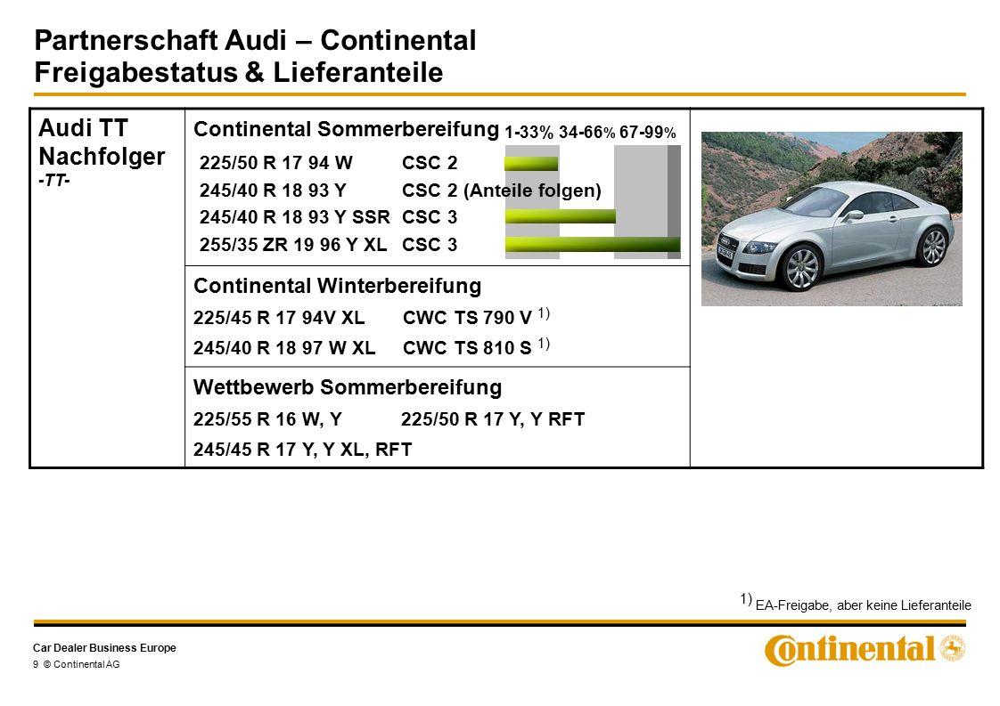 Car Dealer Business Europe Partnerschaft Audi – Continental Freigabestatus & Lieferanteile 9 © Continental AG Audi TT Nachfolger -TT- Continental Sommerbereifung Continental Winterbereifung 225/45 R 17 94V XL CWC TS 790 V 1) 245/40 R 18 97 W XL CWC TS 810 S 1) Wettbewerb Sommerbereifung 225/55 R 16 W, Y 225/50 R 17 Y, Y RFT 245/45 R 17 Y, Y XL, RFT 225/50 R 17 94 W CSC 2 245/40 R 18 93 YCSC 2 (Anteile folgen) 245/40 R 18 93 Y SSRCSC 3 255/35 ZR 19 96 Y XL CSC 3 1-33%34-66 % 67-99 % 1) EA-Freigabe, aber keine Lieferanteile