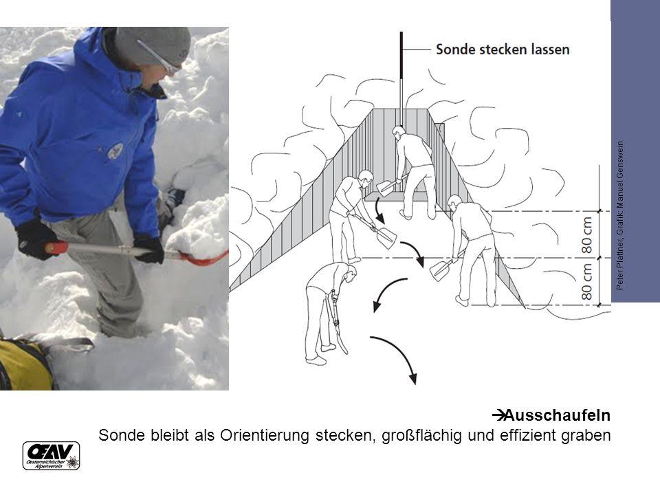  Ausschaufeln Sonde bleibt als Orientierung stecken, großflächig und effizient graben Peter Plattner, Grafik: Manuel Genswein