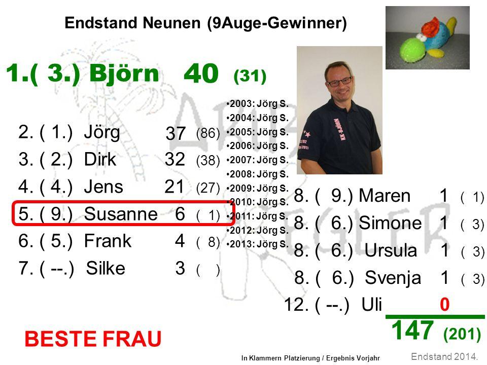 Endstand 2014. Endstand Neunen (9Auge-Gewinner) 2.