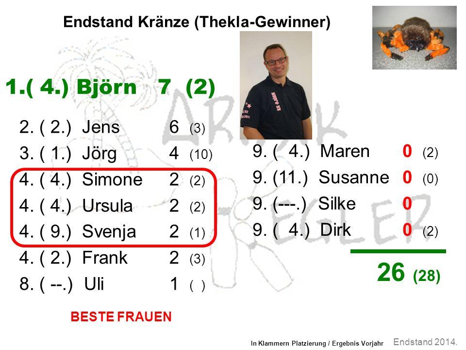 Endstand 2014. Endstand Kränze (Thekla-Gewinner) 2.