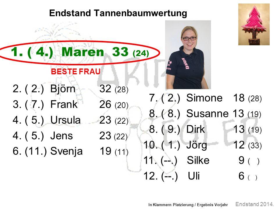 Endstand 2014. Endstand Tannenbaumwertung 2. ( 2.) Björn 32 (28) 3.