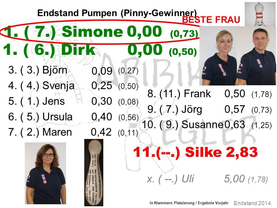 Endstand 2014. Endstand Pumpen (Pinny-Gewinner) 3.