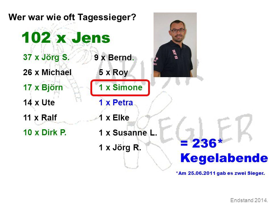 Endstand 2014. Wer war wie oft Tagessieger. 37 x Jörg S.