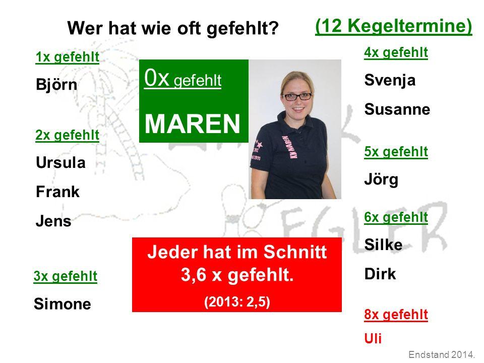 Endstand 2014.Endstand 15er Würfe Durchschnitt (Erna-Gewinner) 2.