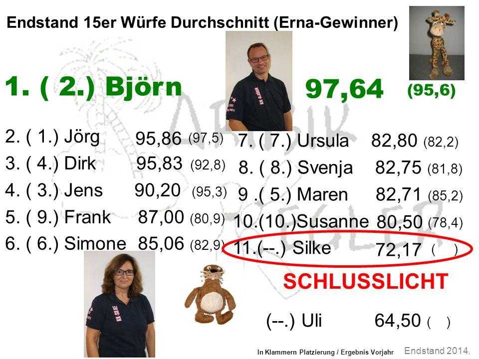 Endstand 2014. Endstand 15er Würfe Durchschnitt (Erna-Gewinner) 2.
