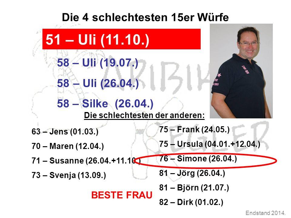 Endstand 2014.Die Tagessieger 2014 1.