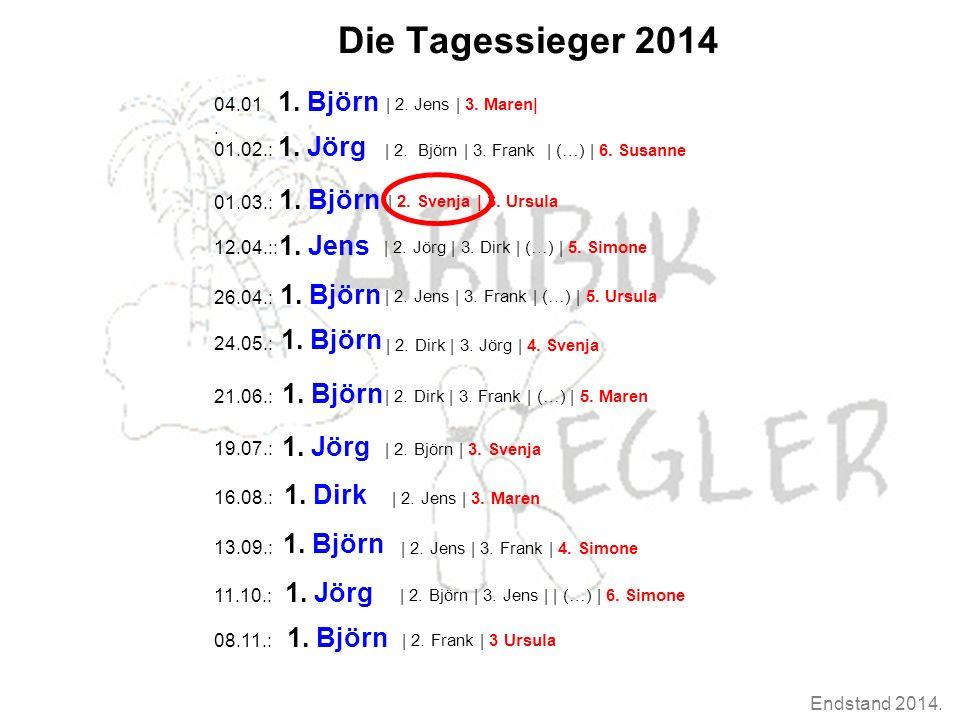 Endstand 2014. Die Tagessieger 2014 1.