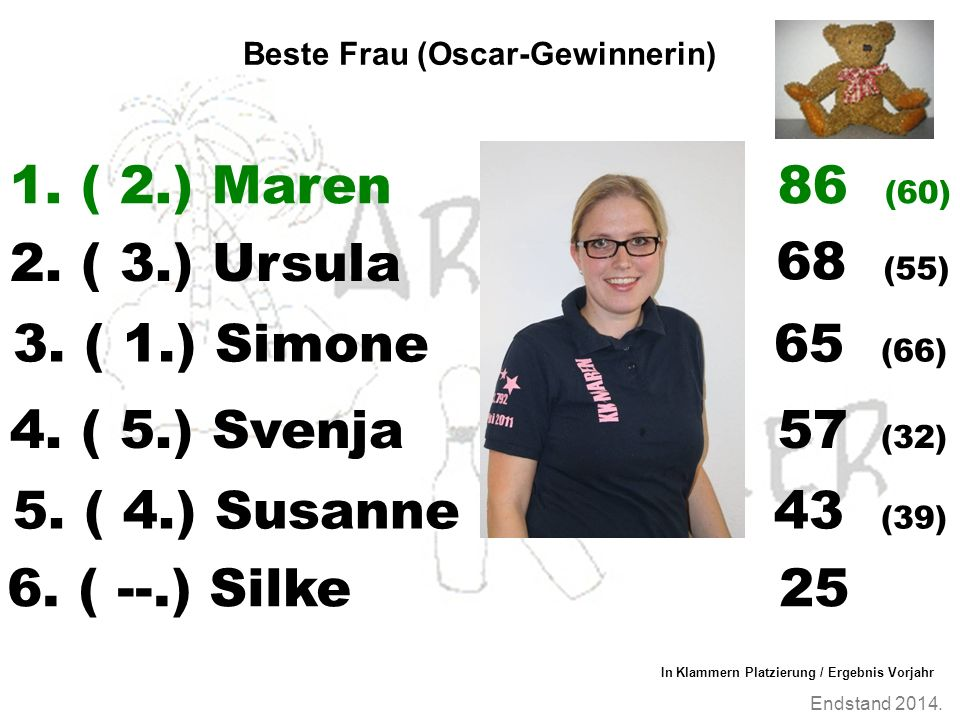 Endstand 2014. Beste Frau (Oscar-Gewinnerin) 1. ( 2.) Maren 2.