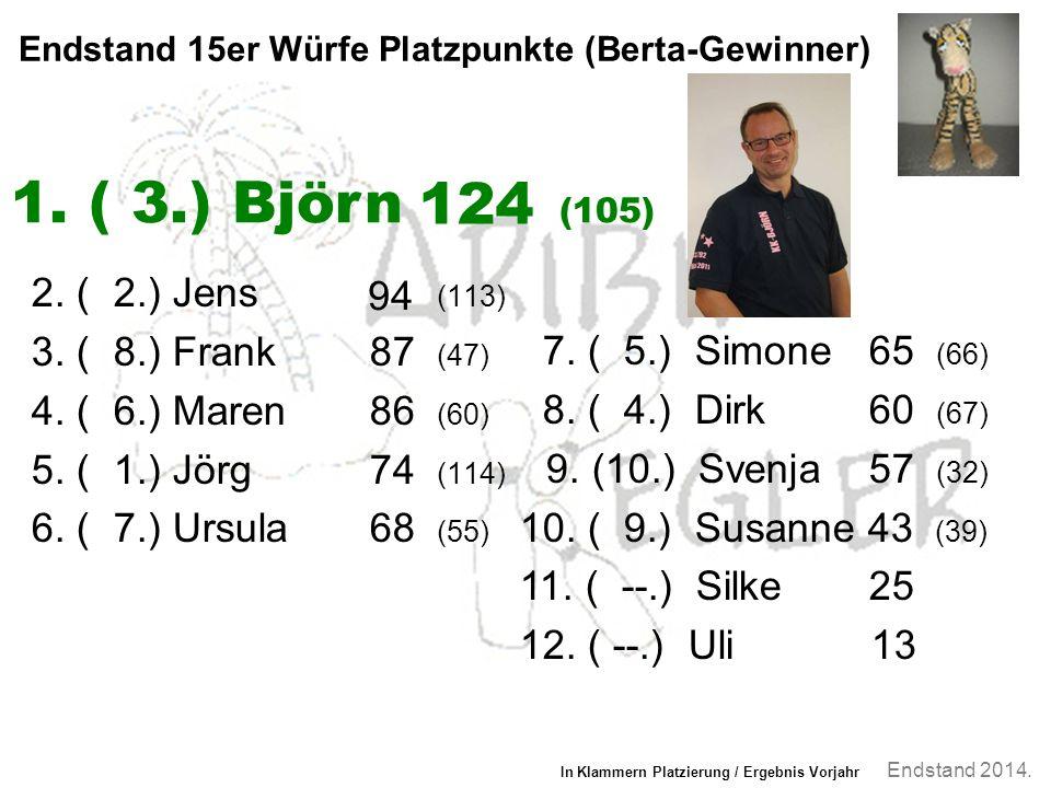 Endstand 2014. Endstand 15er Würfe Platzpunkte (Berta-Gewinner) 2.