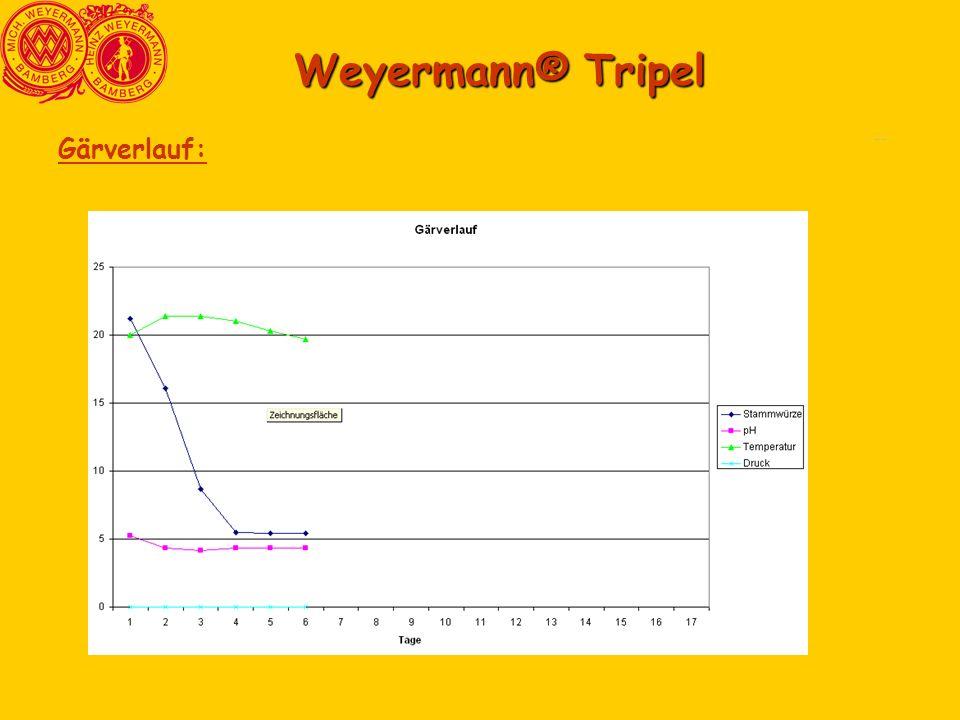 Comparasion3 Comparasion6 Weyermann® Tripel Gärverlauf:
