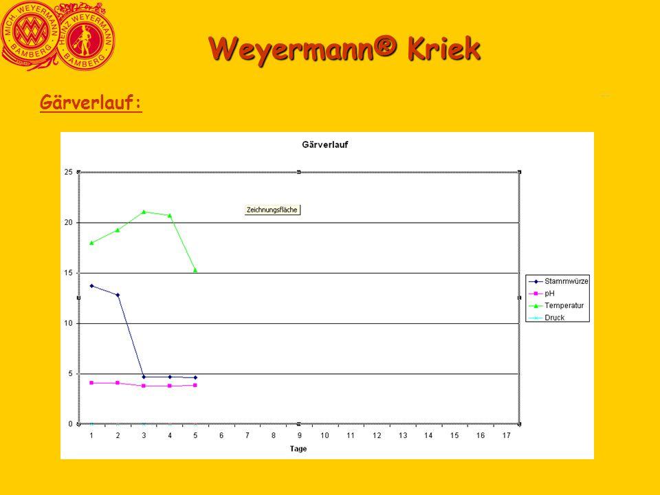 Comparasion3 Comparasion6 Weyermann® Kriek Gärverlauf:
