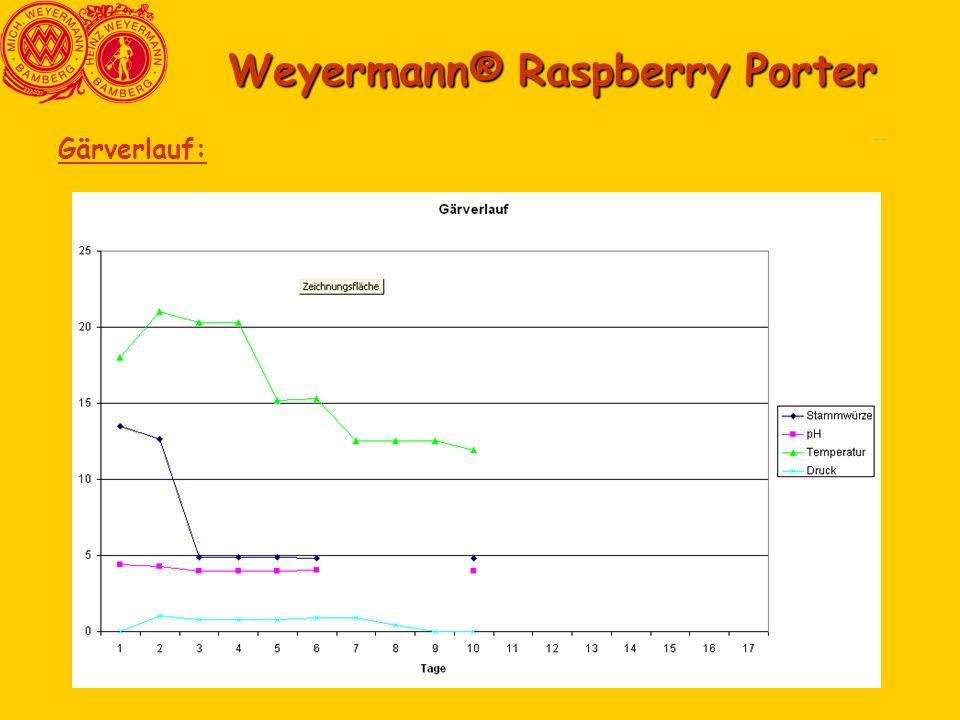 Comparasion3 Comparasion6 Weyermann® Raspberry Porter Gärverlauf: