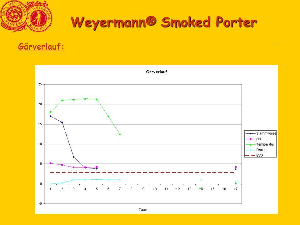 Comparasion3 Comparasion6 Weyermann® Smoked Porter Gärverlauf: