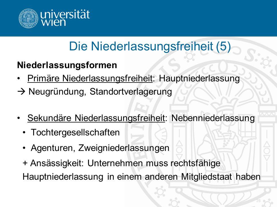 28 Niederlassungsformen Primäre Niederlassungsfreiheit: Hauptniederlassung  Neugründung, Standortverlagerung Sekundäre Niederlassungsfreiheit: Nebenn