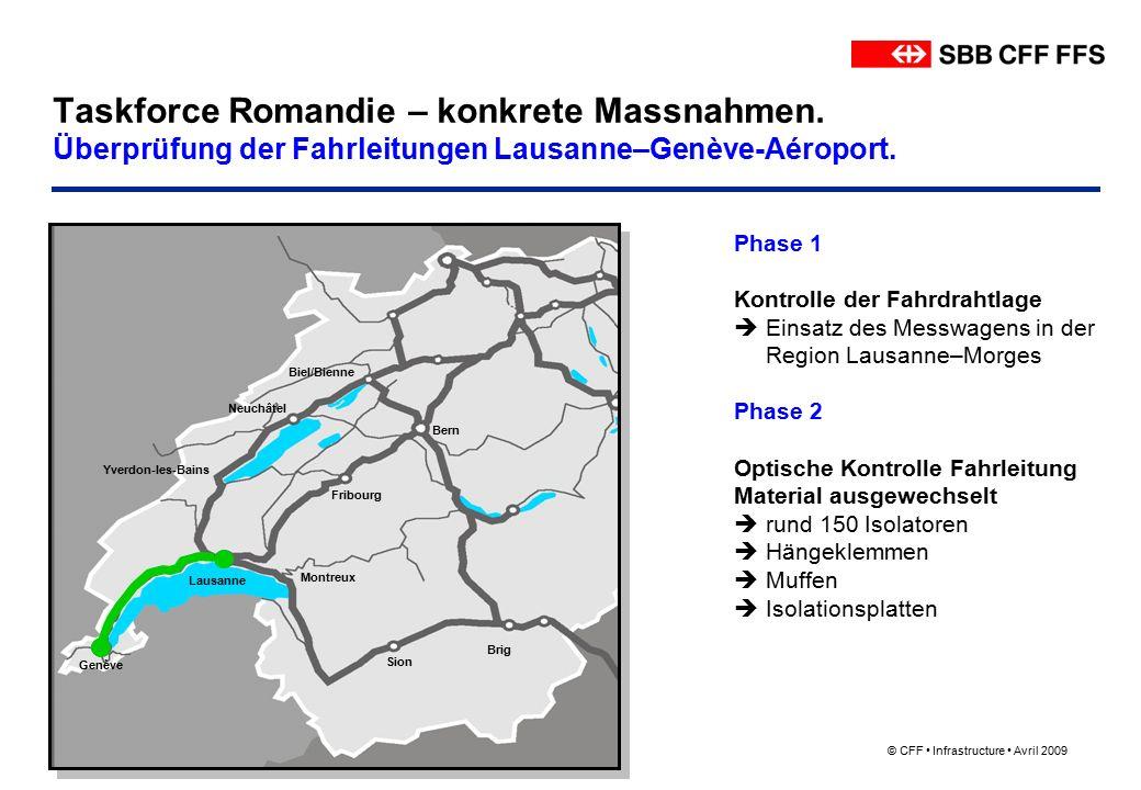 © CFF Infrastructure Avril 2009 Taskforce Romandie – konkrete Massnahmen.
