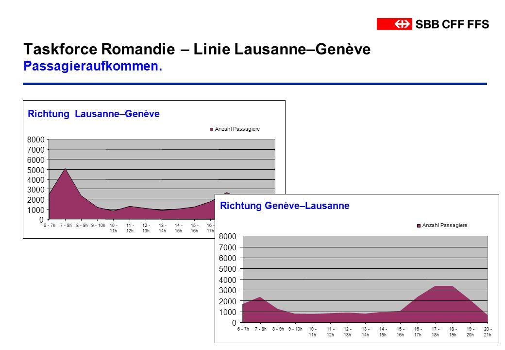 © CFF Infrastructure Avril 2009 Taskforce Romandie – Linie Lausanne–Genève Passagieraufkommen.