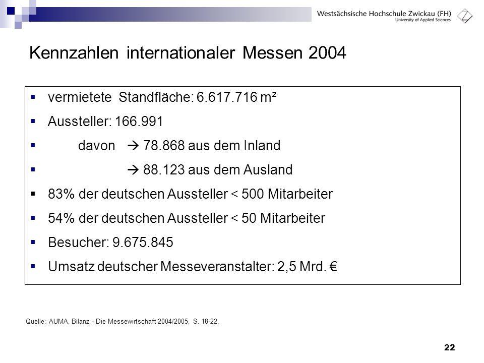 22 Kennzahlen internationaler Messen 2004  vermietete Standfläche: 6.617.716 m²  Aussteller: 166.991  davon  78.868 aus dem Inland   88.123 aus