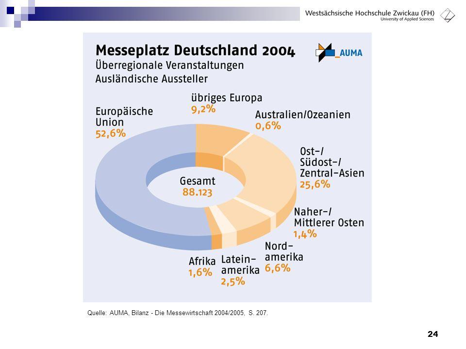 24 Quelle: AUMA, Bilanz - Die Messewirtschaft 2004/2005, S. 207.