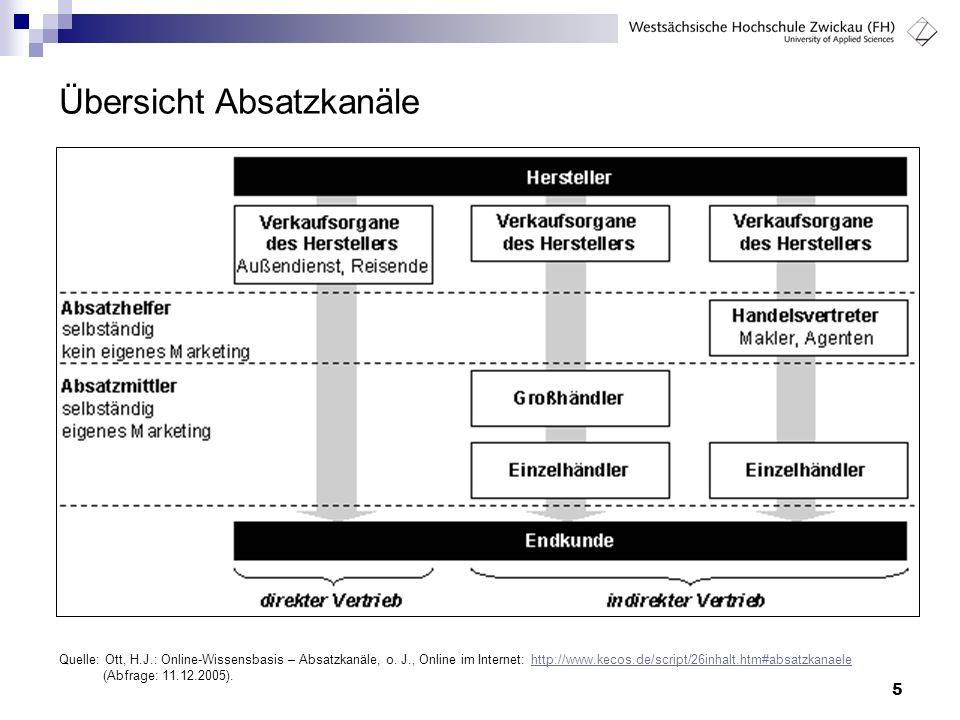 5 Übersicht Absatzkanäle Quelle: Ott, H.J.: Online-Wissensbasis – Absatzkanäle, o. J., Online im Internet: http://www.kecos.de/script/26inhalt.htm#abs
