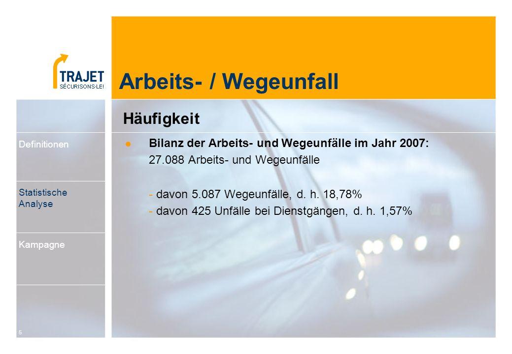 5 Bilanz der Arbeits- und Wegeunfälle im Jahr 2007: 27.088 Arbeits- und Wegeunfälle - davon 5.087 Wegeunfälle, d. h. 18,78% - davon 425 Unfälle bei Di