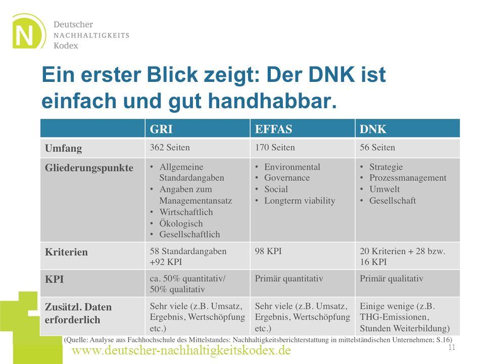 www.deutscher-nachhaltigkeitskodex.de 11 Ein erster Blick zeigt: Der DNK ist einfach und gut handhabbar.