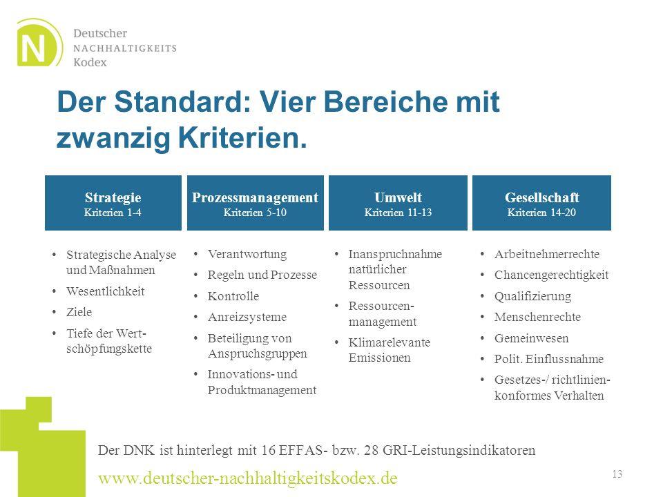 www.deutscher-nachhaltigkeitskodex.de Der Standard: Vier Bereiche mit zwanzig Kriterien. Strategie Kriterien 1-4 Prozessmanagement Kriterien 5-10 Umwe