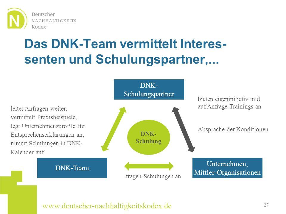 www.deutscher-nachhaltigkeitskodex.de Das DNK-Team vermittelt Interes- senten und Schulungspartner,... 27 DNK- Schulung fragen Schulungen an bieten ei
