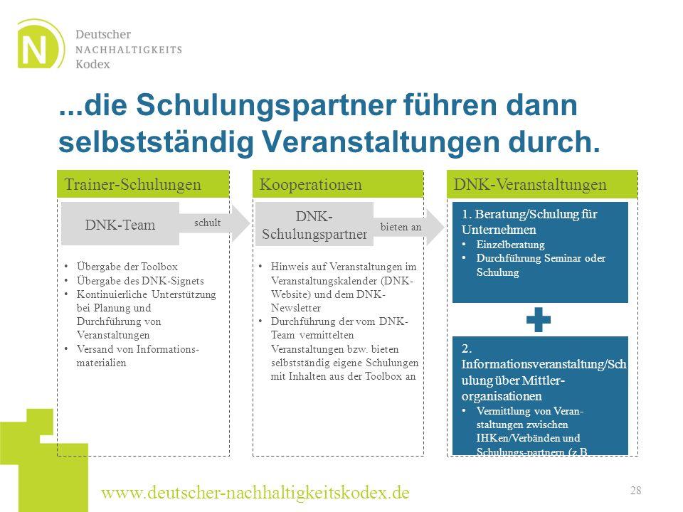 www.deutscher-nachhaltigkeitskodex.de...die Schulungspartner führen dann selbstständig Veranstaltungen durch. 28 Übergabe der Toolbox Übergabe des DNK