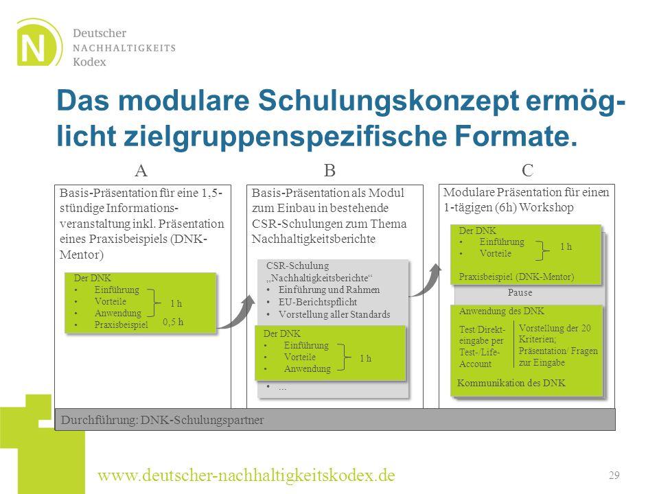 www.deutscher-nachhaltigkeitskodex.de Das modulare Schulungskonzept ermög- licht zielgruppenspezifische Formate. 29 Modulare Präsentation für einen 1-