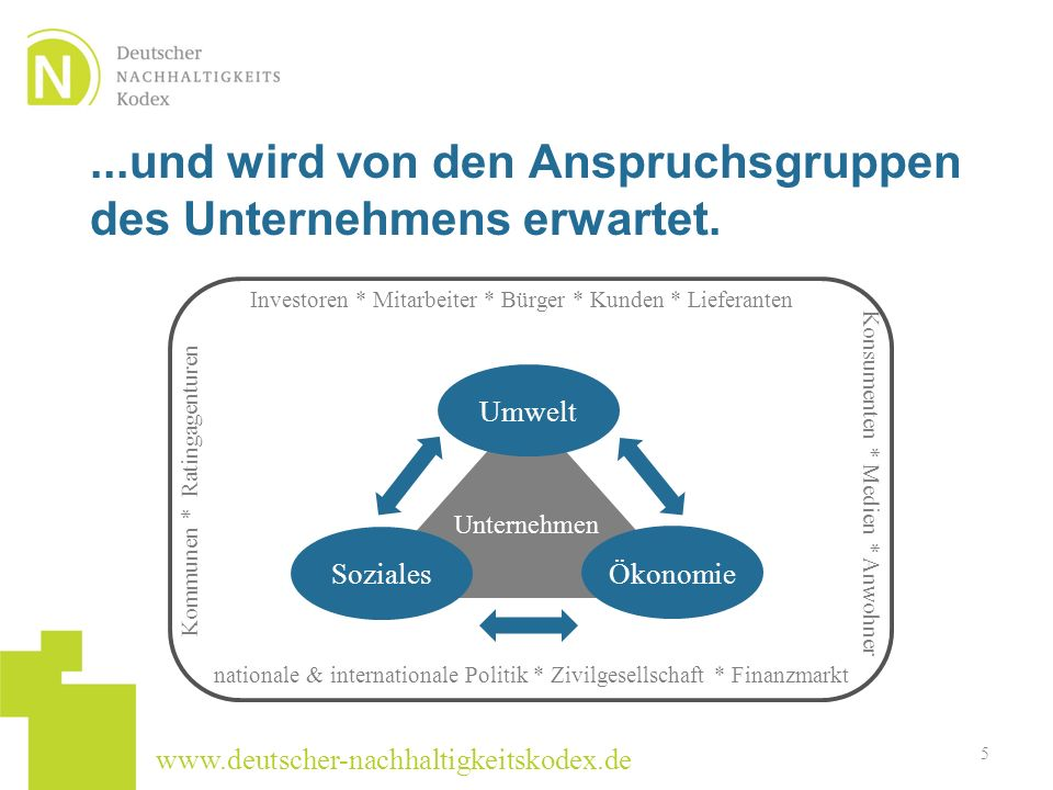 www.deutscher-nachhaltigkeitskodex.de...und wird von den Anspruchsgruppen des Unternehmens erwartet. 5 Investoren * Mitarbeiter * Bürger * Kunden * Li