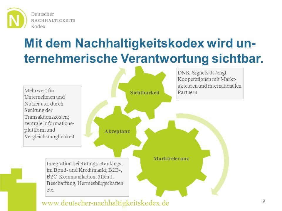 www.deutscher-nachhaltigkeitskodex.de Marktrelevanz Akzeptanz Sichtbarkeit Integration bei Ratings, Rankings, im Bond- und Kreditmarkt; B2B-, B2C-Komm