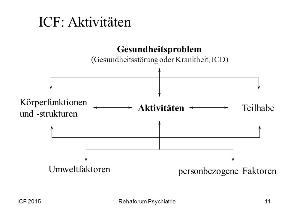 ICF 201511 Körperfunktionen und -strukturen AktivitätenTeilhabe Gesundheitsproblem (Gesundheitsstörung oder Krankheit, ICD) Umweltfaktoren personbezog