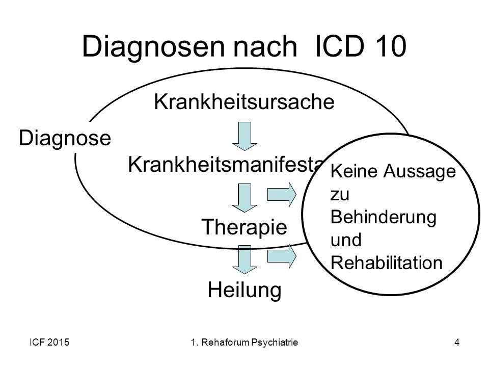 ICF 20154 Diagnosen nach ICD 10 Krankheitsursache Krankheitsmanifestation Therapie Heilung Diagnose Keine Aussage zu Behinderung und Rehabilitation 1.