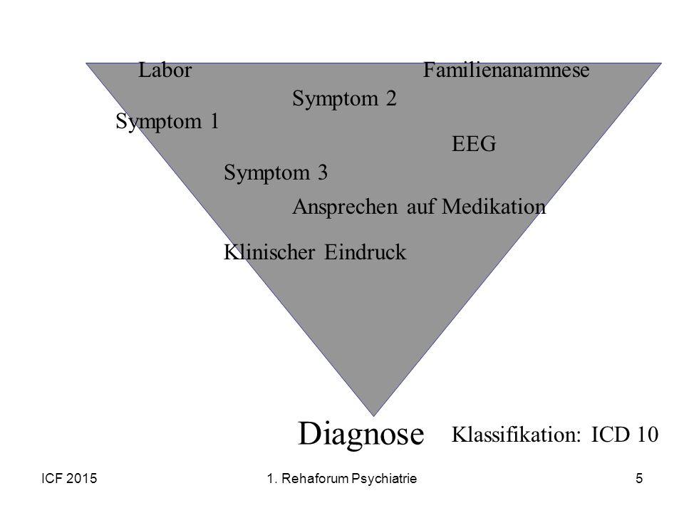 ICF 20155 Symptom 1 Symptom 2 EEG Klinischer Eindruck Familienanamnese Symptom 3 Ansprechen auf Medikation Diagnose Klassifikation: ICD 10 Labor 1. Re