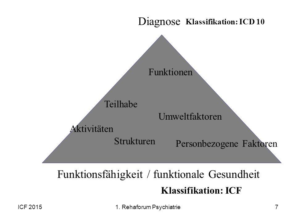 ICF 20157 Diagnose Aktivitäten Teilhabe Personbezogene Faktoren Strukturen Funktionen Umweltfaktoren Funktionsfähigkeit / funktionale Gesundheit Klass
