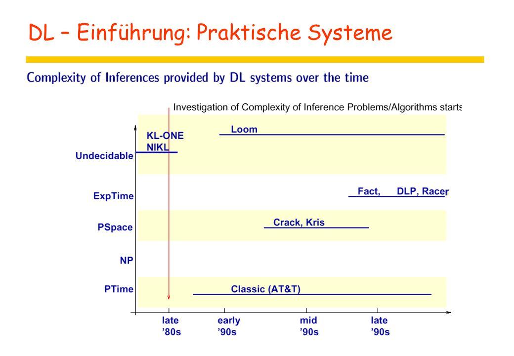 DL – Einführung: Praktische Systeme