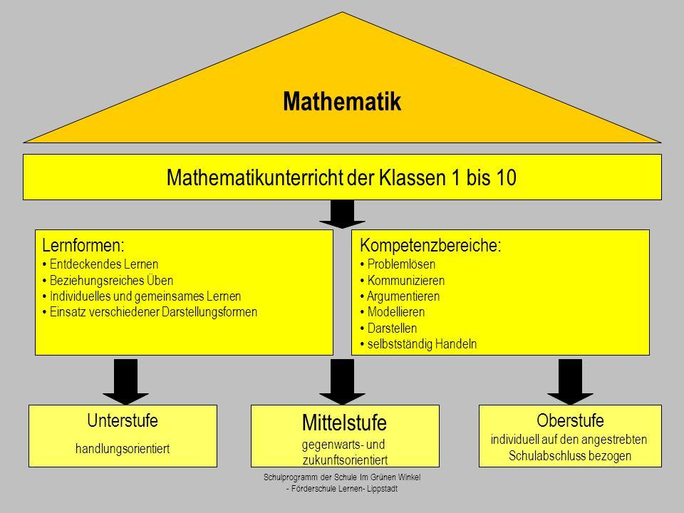 Schulprogramm der Schule Im Grünen Winkel - Förderschule Lernen- Lippstadt Mathematikunterricht der Klassen 1 bis 10 Unterstufe handlungsorientiert Mi
