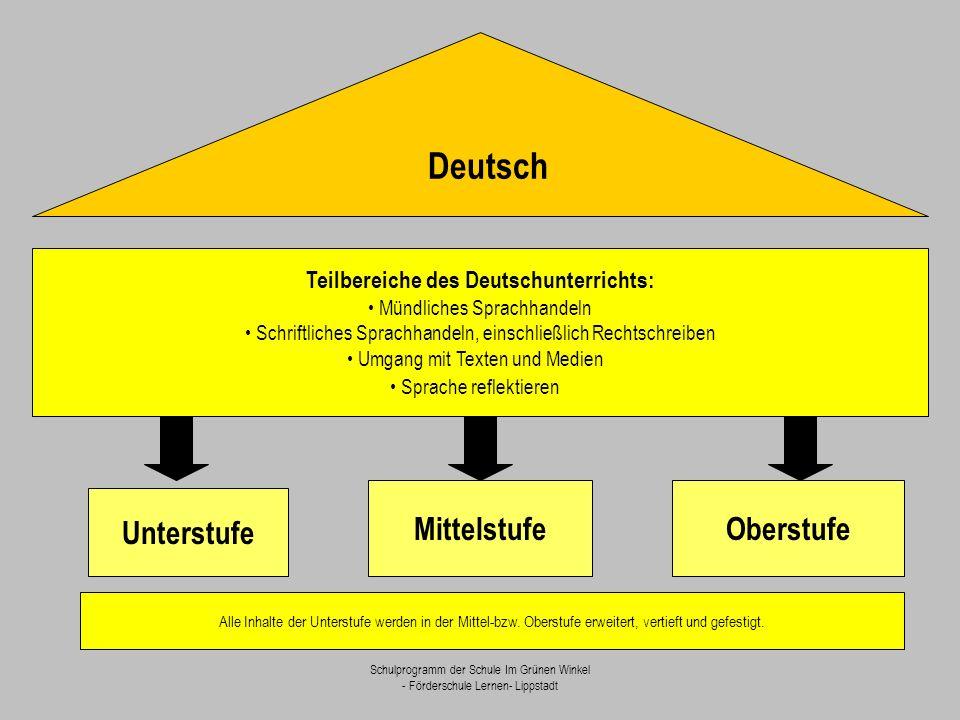 Schulprogramm der Schule Im Grünen Winkel - Förderschule Lernen- Lippstadt Teilbereiche des Deutschunterrichts: Mündliches Sprachhandeln Schriftliches