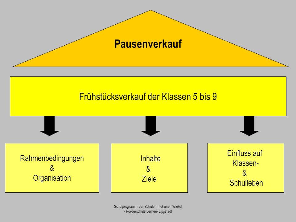 Schulprogramm der Schule Im Grünen Winkel - Förderschule Lernen- Lippstadt Frühstücksverkauf der Klassen 5 bis 9 Rahmenbedingungen & Organisation Inha