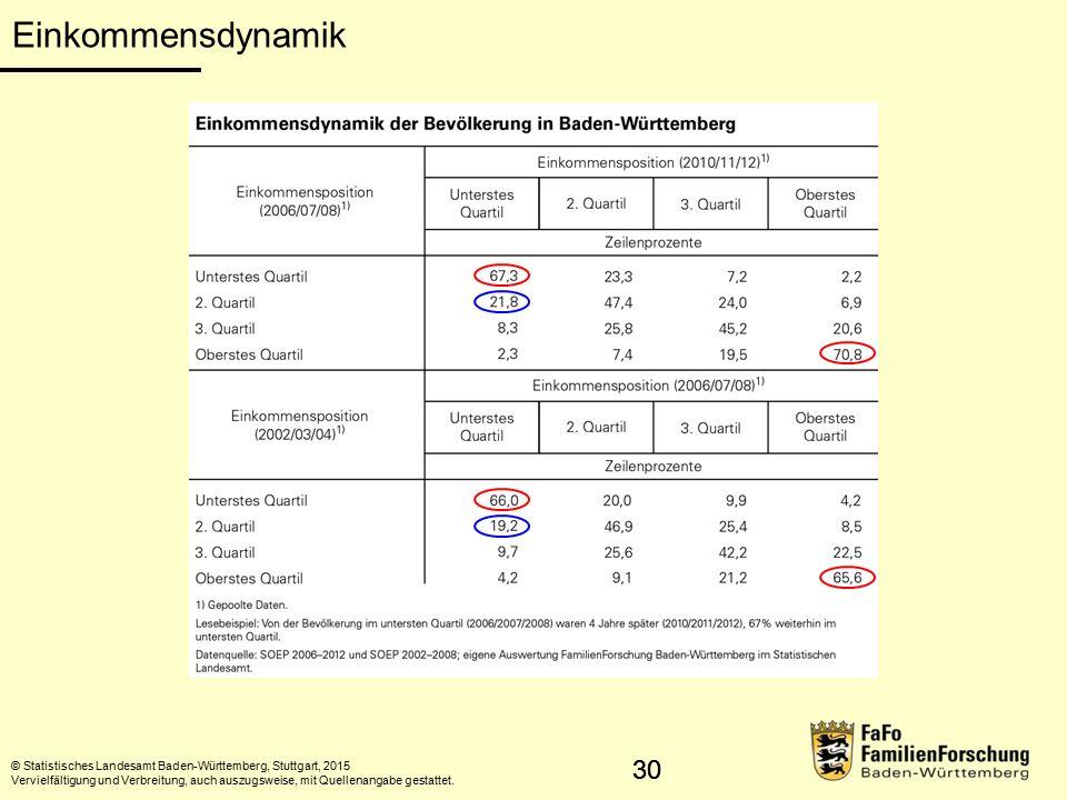 31 Einkommensdynamik © Erster Armuts- und Reichtumsbericht Baden-Württemberg, Stuttgart 2015 Vervielfältigung und Verbreitung, auch auszugsweise, mit Quellenangabe gestattet.