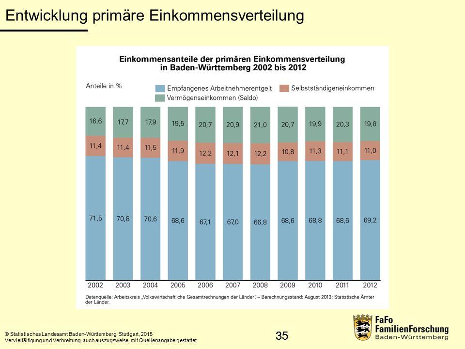 36 Kernaussage 12 Reichtum Stärkste anteilsmäßige Belastung durch Steuern und Abgaben in den mittleren Einkommensgruppen.