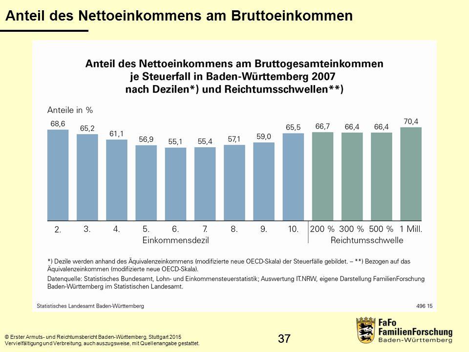 38 Einkommens- und Vermögensverteilung © Erster Armuts- und Reichtumsbericht Baden-Württemberg, Stuttgart 2015 Vervielfältigung und Verbreitung, auch auszugsweise, mit Quellenangabe gestattet.