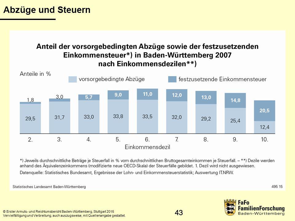 44 Zusammenhang zwischen Einkommen und Vermögen © Statistisches Landesamt Baden-Württemberg, Stuttgart, 2015 Vervielfältigung und Verbreitung, auch auszugsweise, mit Quellenangabe gestattet.
