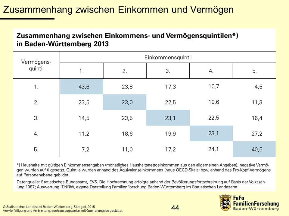 44 Zusammenhang zwischen Einkommen und Vermögen © Statistisches Landesamt Baden-Württemberg, Stuttgart, 2015 Vervielfältigung und Verbreitung, auch au