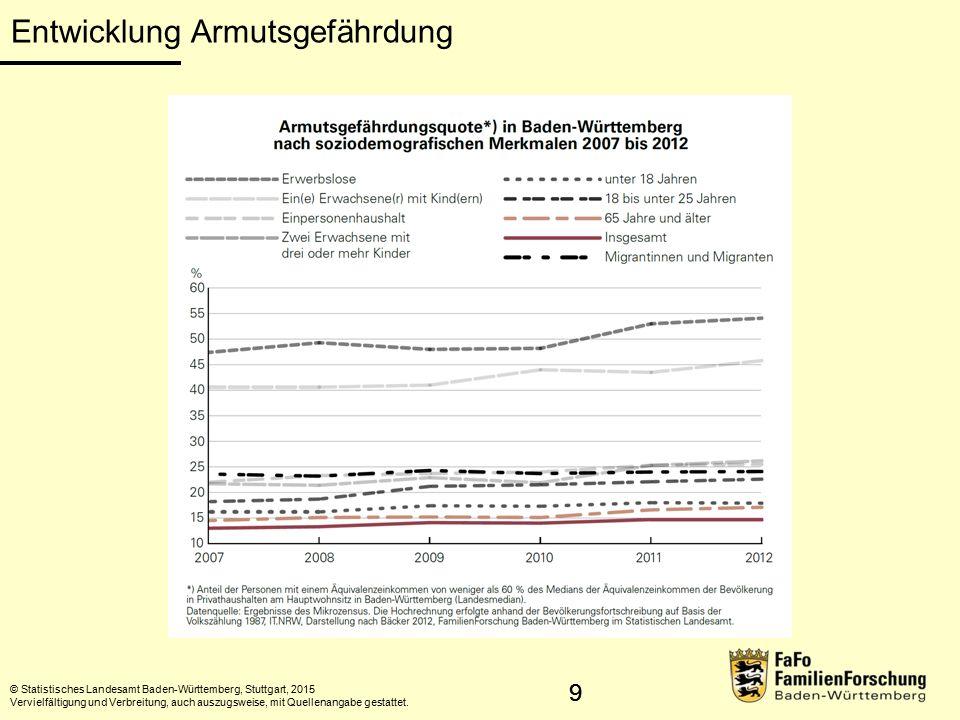 10 Kernaussage 2 Das Armutsrisiko Erwerbsloser wächst und verstetigt sich enorm mit der Dauer der Erwerbslosigkeit.