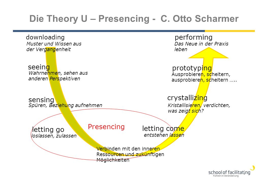 Die Theory U – Presencing - C. Otto Scharmer seeing sensing letting go letting come prototyping crystallizing Wahrnehmen, sehen aus anderen Perspektiv