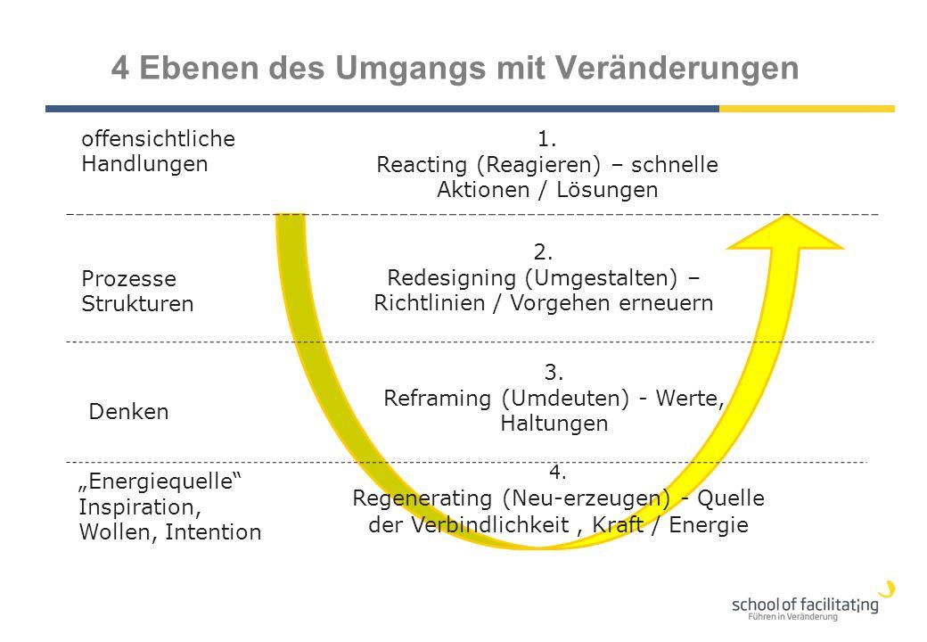 offensichtliche Handlungen 1. Reacting (Reagieren) – schnelle Aktionen / Lösungen Prozesse Strukturen 2. Redesigning (Umgestalten) – Richtlinien / Vor