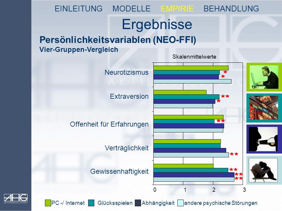 Ergebnisse PC -/ Internet Glücksspielen Abhängigkeit andere psychische Störungen Skalenmittelwerte 0 1 2 3 Persönlichkeitsvariablen (NEO-FFI) Vier-Gru