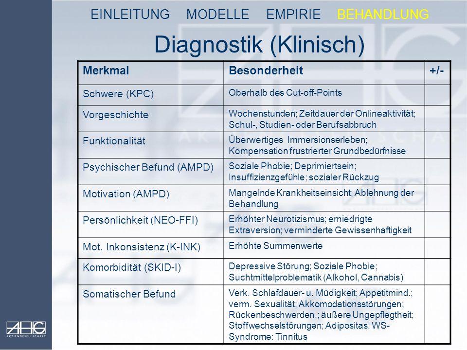 Diagnostik (Klinisch) EINLEITUNG MODELLE EMPIRIE BEHANDLUNG MerkmalBesonderheit+/- Schwere (KPC) Oberhalb des Cut-off-Points Vorgeschichte Wochenstund